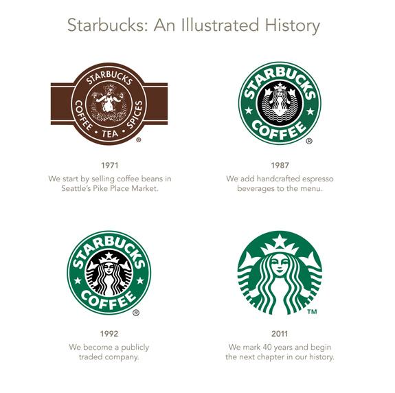 Linha do tempo dos logos